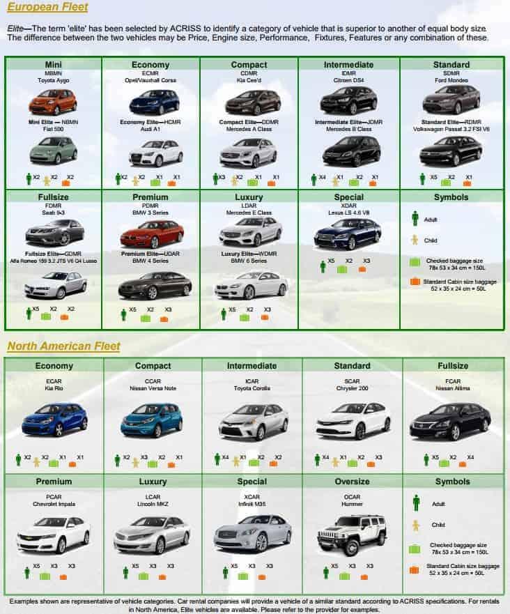 סוגי קבוצות רכב
